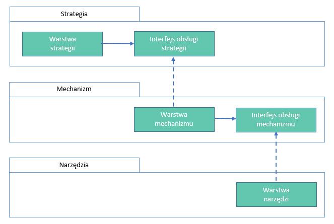 DIP-model-zaleznosc-od-abstrakcji