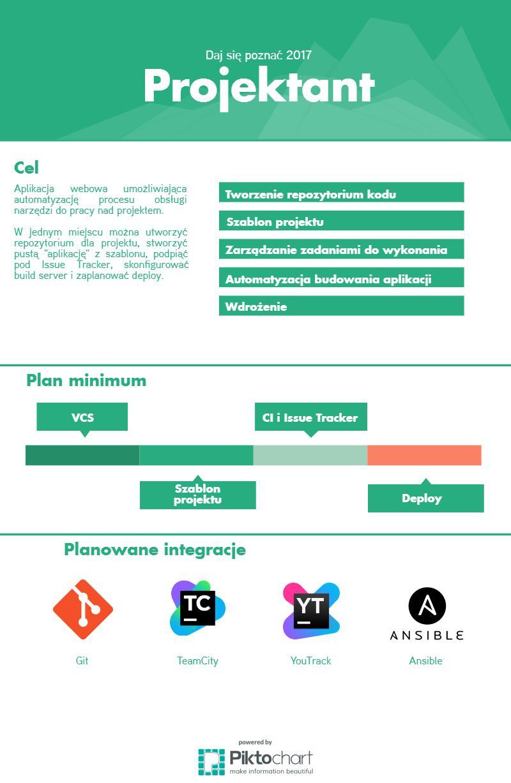 Infografika ukazująca pomysł Kamil Jóźwiaka na projekt w konkursie Daj się poznać